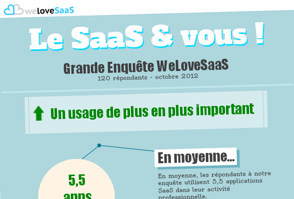 infographie-enquete-welovesaas-2012-thumb