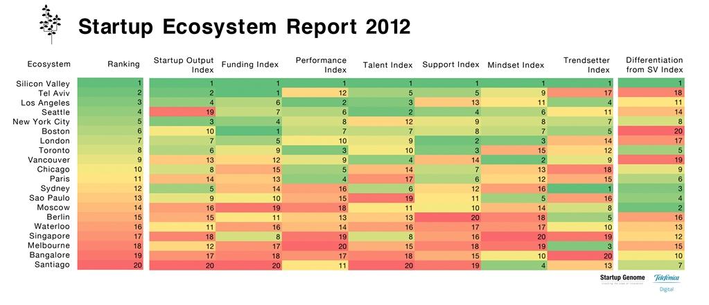 startup-ecosystem-ranking-2012
