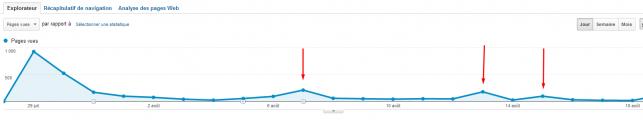 """La même courbe, pour un article plus récent, concerné à partir de la flèche rouge par des retweets. La """"relance"""" amène quand même près de 300 nouvelles visites à chaque fois..."""