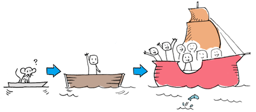mvp-minimum-viable-product-lean-startup
